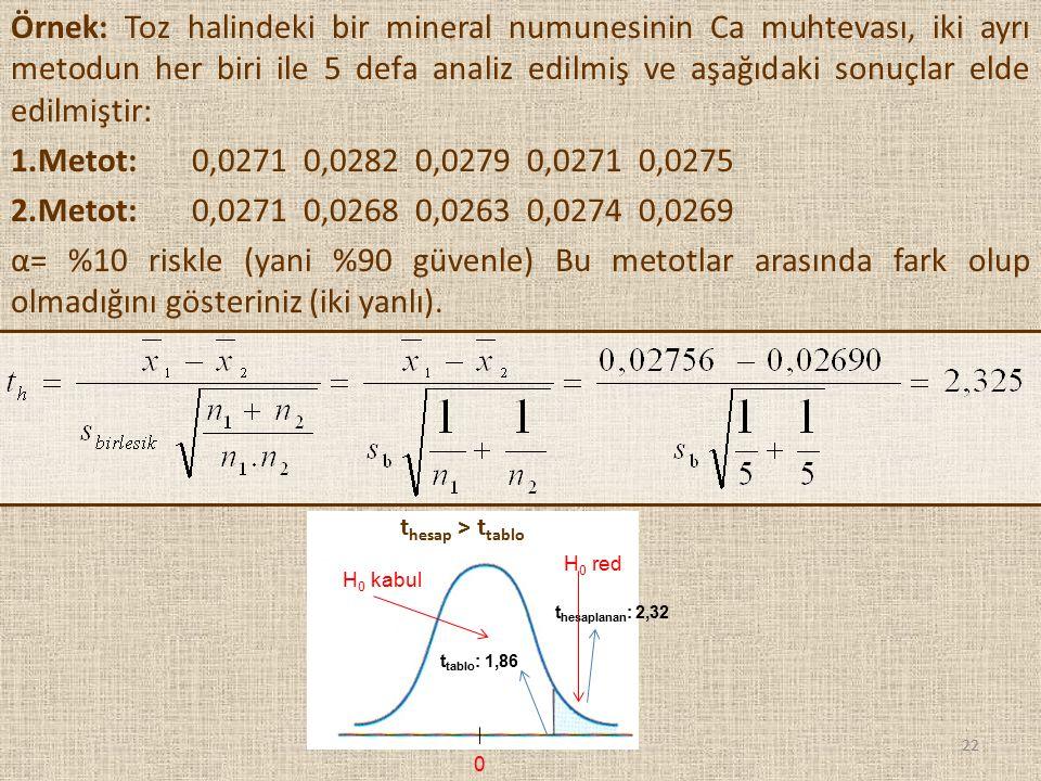 22 Örnek: Toz halindeki bir mineral numunesinin Ca muhtevası, iki ayrı metodun her biri ile 5 defa analiz edilmiş ve aşağıdaki sonuçlar elde edilmişti