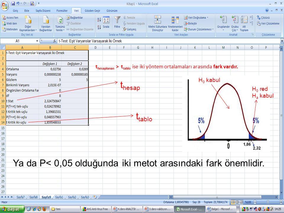 24 t hesaplanan > t tablo ise iki yöntem ortalamaları arasında fark vardır. t hesap t tablo Ya da P< 0,05 olduğunda iki metot arasındaki fark önemlidi