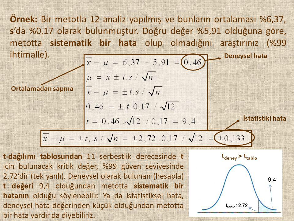25 Örnek: Bir metotla 12 analiz yapılmış ve bunların ortalaması %6,37, s'da %0,17 olarak bulunmuştur. Doğru değer %5,91 olduğuna göre, metotta sistema