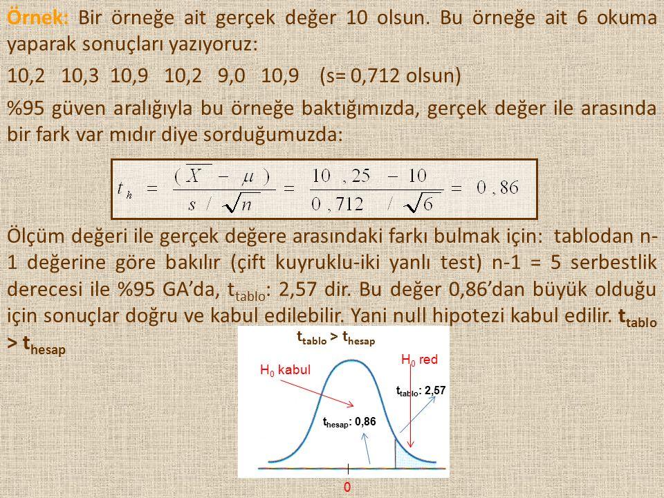 Ölçüm değeri ile gerçek değere arasındaki farkı bulmak için: tablodan n- 1 değerine göre bakılır (çift kuyruklu-iki yanlı test) n-1 = 5 serbestlik der