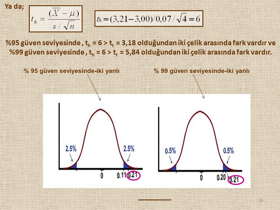 28 % 95 güven seviyesinde-iki yanlı% 99 güven seviyesinde-iki yanlı Ya da; %95 güven seviyesinde, t h = 6 > t t = 3,18 olduğundan iki çelik arasında f