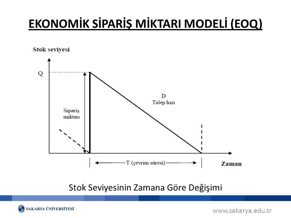 www.sakarya.edu.tr Stok Seviyesinin Zamana Göre Değişimi EKONOMİK SİPARİŞ MİKTARI MODELİ (EOQ)