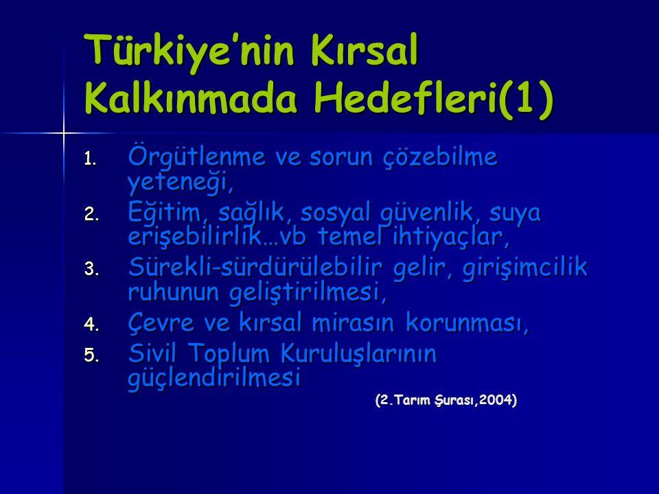 Türkiye'nin Kırsal Kalkınmada Hedefleri(1) 1. Örgütlenme ve sorun çözebilme yeteneği, 2. Eğitim, sağlık, sosyal güvenlik, suya erişebilirlik…vb temel