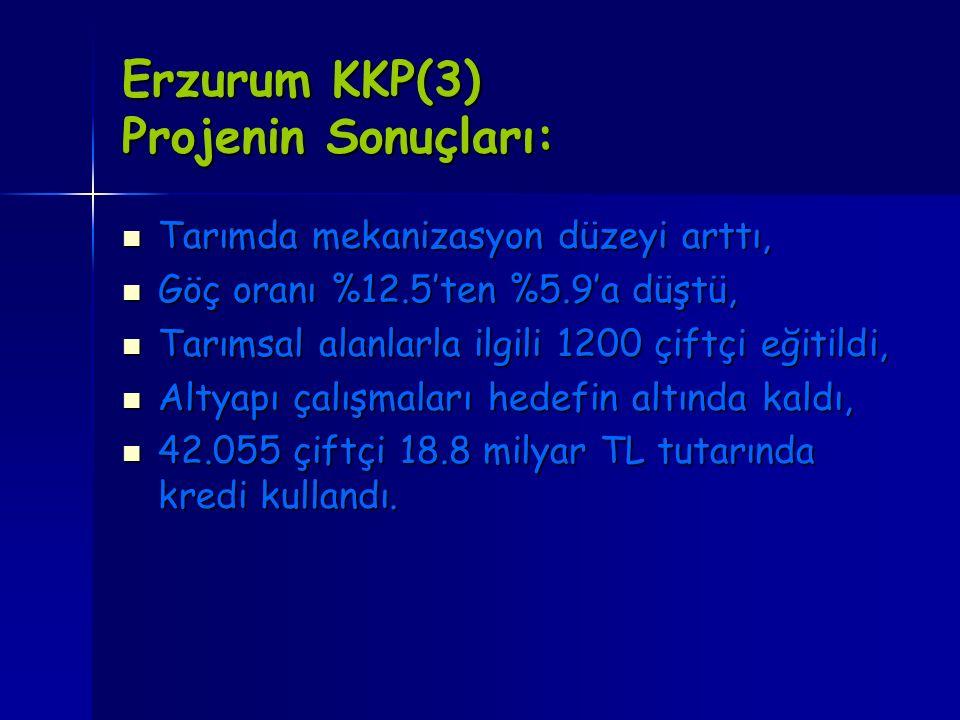 Erzurum KKP(3) Projenin Sonuçları: Tarımda mekanizasyon düzeyi arttı, Tarımda mekanizasyon düzeyi arttı, Göç oranı %12.5'ten %5.9'a düştü, Göç oranı %