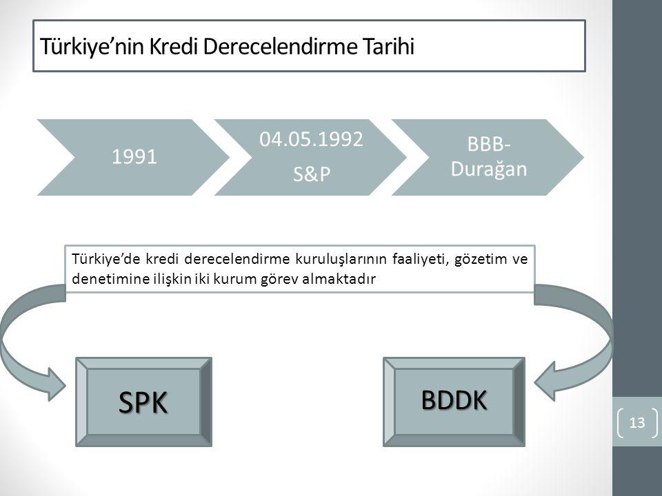 Türkiye'nin Kredi Derecelendirme Tarihi 1991 04.05.1992 S&P BBB- Durağan 13 Türkiye'de kredi derecelendirme kuruluşlarının faaliyeti, gözetim ve denetimine ilişkin iki kurum görev almaktadır SPKBDDK