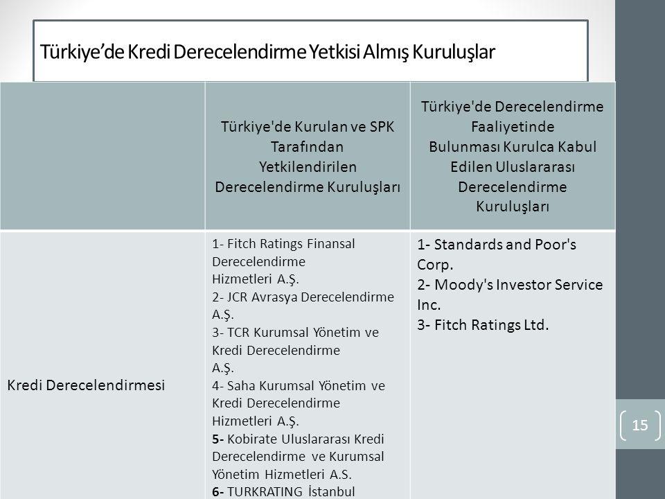 Türkiye'de Kredi Derecelendirme Yetkisi Almış Kuruluşlar Türkiye de Kurulan ve SPK Tarafından Yetkilendirilen Derecelendirme Kuruluşları Türkiye de Derecelendirme Faaliyetinde Bulunması Kurulca Kabul Edilen Uluslararası Derecelendirme Kuruluşları Kredi Derecelendirmesi 1- Fitch Ratings Finansal Derecelendirme Hizmetleri A.Ş.