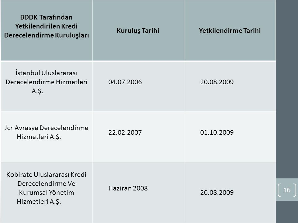 BDDK Tarafından Yetkilendirilen Kredi Derecelendirme Kuruluşları Kuruluş TarihiYetkilendirme Tarihi İstanbul Uluslararası Derecelendirme Hizmetleri A.Ş.