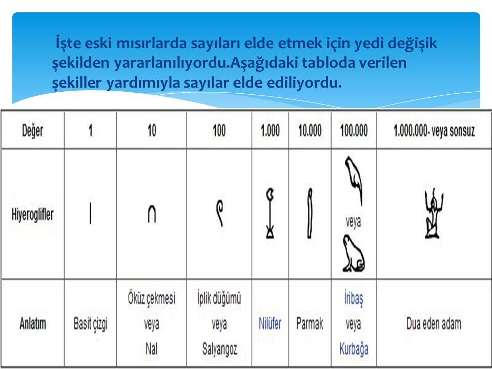 İşte eski mısırlarda sayıları elde etmek için yedi değişik şekilden yararlanılıyordu.Aşağıdaki tabloda verilen şekiller yardımıyla sayılar elde ediliy