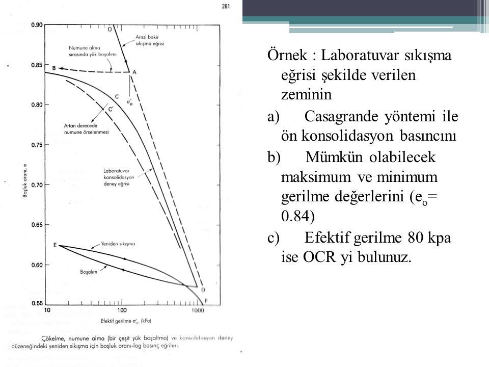 Örnek : Laboratuvar sıkışma eğrisi şekilde verilen zeminin a) Casagrande yöntemi ile ön konsolidasyon basıncını b) Mümkün olabilecek maksimum ve minimum gerilme değerlerini (e o = 0.84) c) Efektif gerilme 80 kpa ise OCR yi bulunuz.