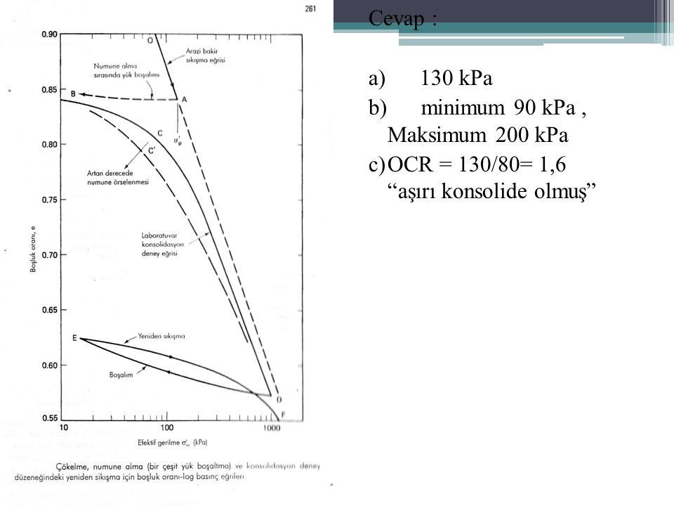 Cevap : a) 130 kPa b) minimum 90 kPa, Maksimum 200 kPa c)OCR = 130/80= 1,6 aşırı konsolide olmuş