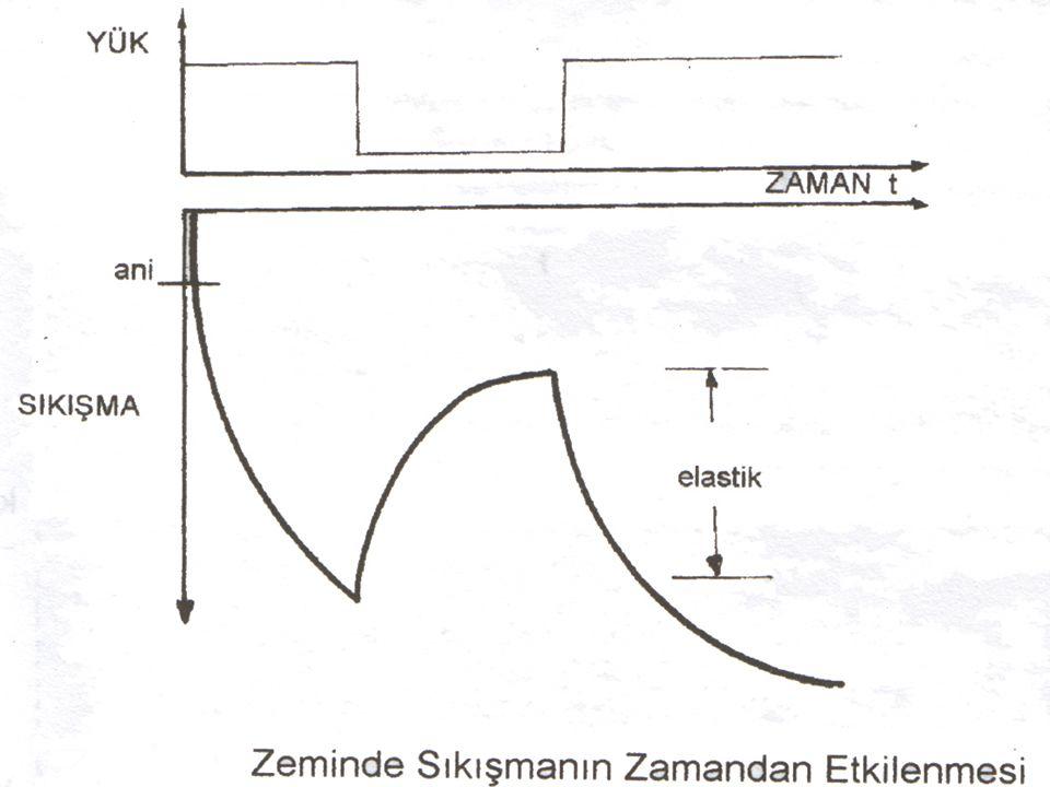 Deney Numunesinin Hazırlanması 2- Tüpteki numunenin konsolidasyon halkasının yüksekliğinden bir miktar daha uzun bir bölümü tüpten kriko yardımı ile çıkarılır.