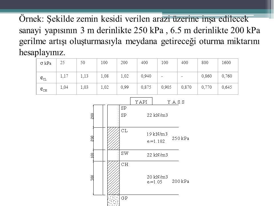 Örnek: Şekilde zemin kesidi verilen arazi üzerine inşa edilecek sanayi yapısının 3 m derinlikte 250 kPa, 6.5 m derinlikte 200 kPa gerilme artışı oluşturmasıyla meydana getireceği oturma miktarını hesaplayınız.