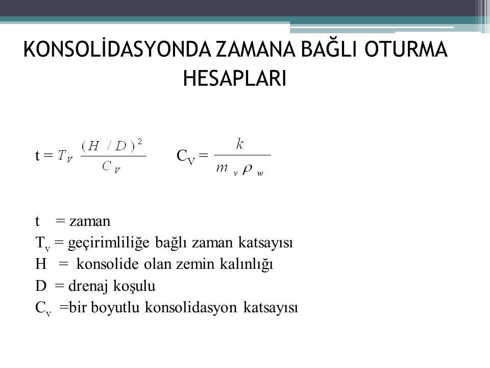 KONSOLİDASYONDA ZAMANA BAĞLI OTURMA HESAPLARI t = C V = t = zaman T v = geçirimliliğe bağlı zaman katsayısı H = konsolide olan zemin kalınlığı D = drenaj koşulu C v =bir boyutlu konsolidasyon katsayısı
