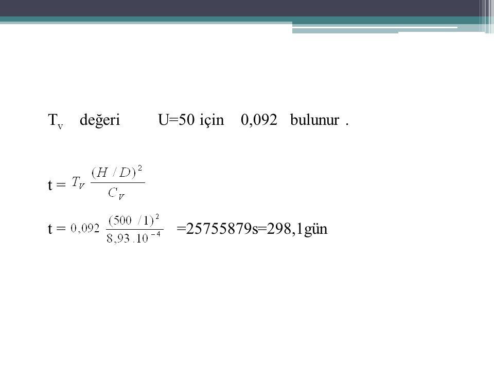 T v değeri U=50 için 0,092 bulunur. t = t = =25755879s=298,1gün