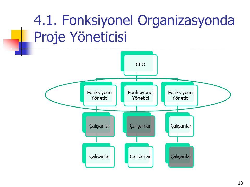 4.1. Fonksiyonel Organizasyonda Proje Yöneticisi CEO Fonksiyonel Yönetici Çalışanlar Fonksiyonel Yönetici Çalışanlar Fonksiyonel Yönetici Çalışanlar 1