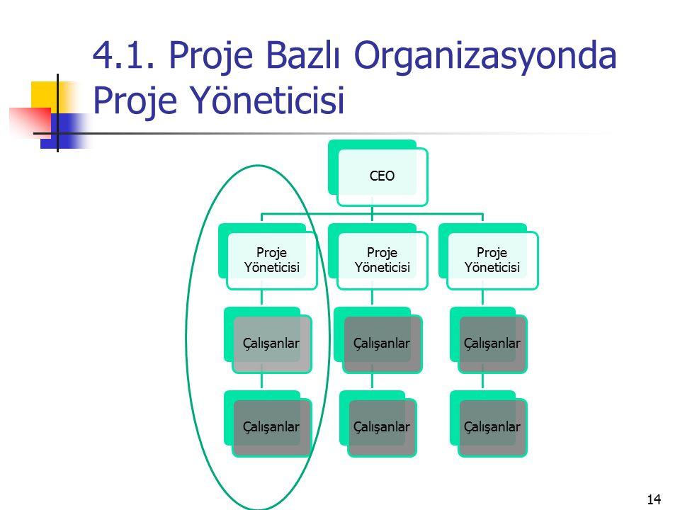 4.1. Proje Bazlı Organizasyonda Proje Yöneticisi CEO Proje Yöneticisi Çalışanlar Proje Yöneticisi Çalışanlar Proje Yöneticisi Çalışanlar 14