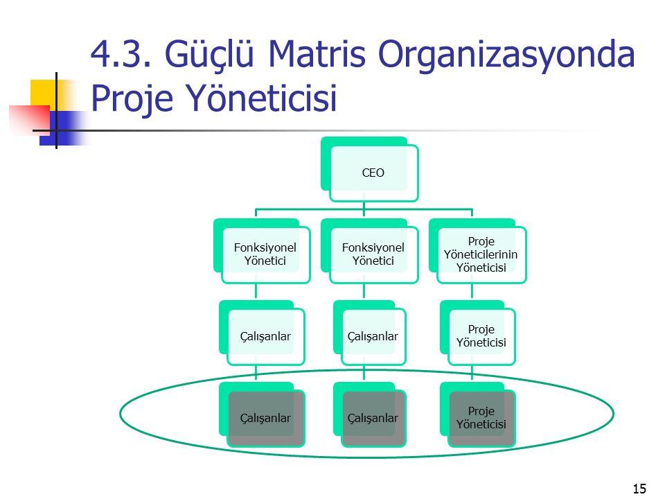 4.3. Güçlü Matris Organizasyonda Proje Yöneticisi CEO Fonksiyonel Yönetici Çalışanlar Fonksiyonel Yönetici Çalışanlar Proje Yöneticilerinin Yöneticisi