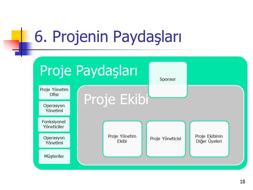 6. Projenin Paydaşları 18 Proje Paydaşları Proje Yönetim Ofisi Operasyon Yönetimi Fonksiyonel Yöneticiler Operasyon Yönetimi Müşteriler Proje Ekibi Pr