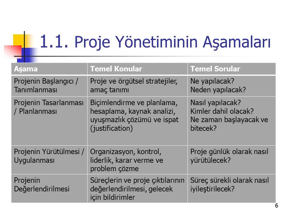 1.1. Proje Yönetiminin Aşamaları AşamaTemel KonularTemel Sorular Projenin Başlangıcı / Tanımlanması Proje ve örgütsel stratejiler, amaç tanımı Ne yapı