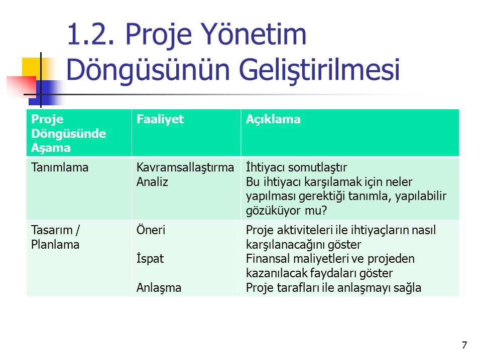 1.2. Proje Yönetim Döngüsünün Geliştirilmesi Proje Döngüsünde Aşama FaaliyetAçıklama TanımlamaKavramsallaştırma Analiz İhtiyacı somutlaştır Bu ihtiyac