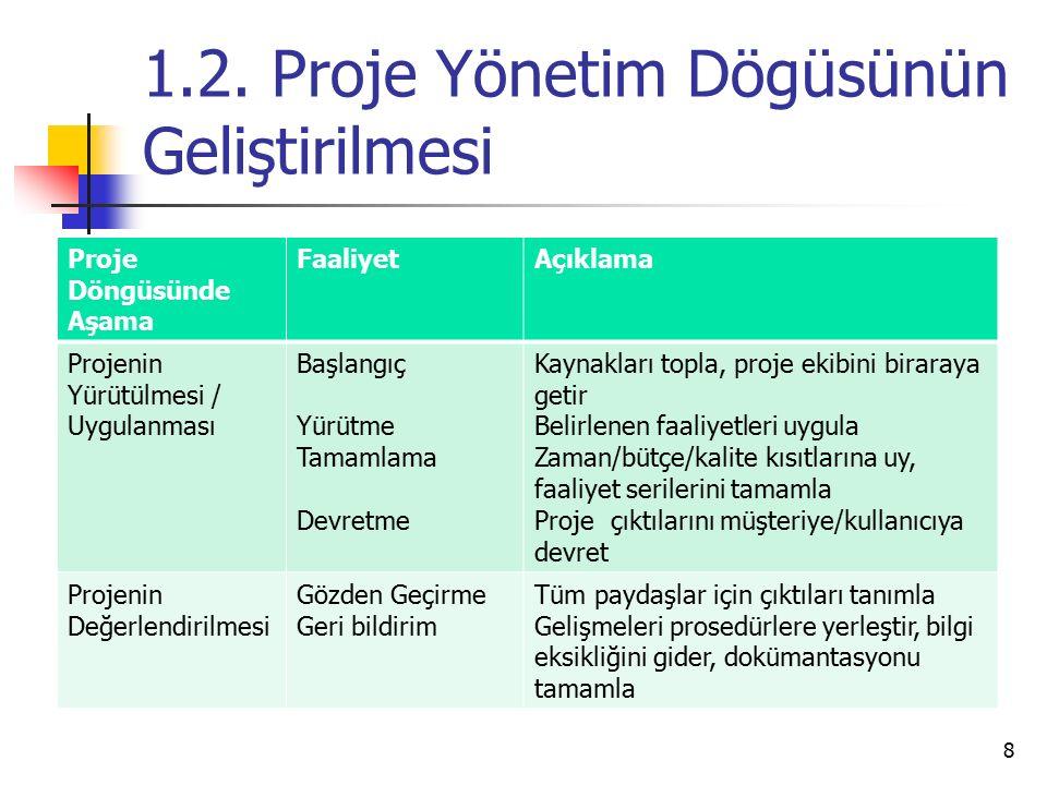 1.2. Proje Yönetim Dögüsünün Geliştirilmesi Proje Döngüsünde Aşama FaaliyetAçıklama Projenin Yürütülmesi / Uygulanması Başlangıç Yürütme Tamamlama Dev