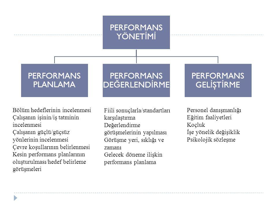 PERFORMANS YÖNET İ M İ PERFORMANS PLANLAMA PERFORMANS DE Ğ ERLEND İ RME PERFORMANS GEL İ ŞT İ RME Bölüm hedeflerinin incelenmesi Çalışanın işinin/iş tatminin incelenmesi Çalışanın güçlü/güçsüz yönlerinin incelenmesi Çevre koşullarının belirlenmesi Kesin performans planlarının oluşturulması/hedef belirleme görüşmeleri Fiili sonuçlarla/standartları karşılaştırma Değerlendirme görüşmelerinin yapılması Görüşme yeri, sıklığı ve zamanı Gelecek döneme ilişkin performans planlama Personel danışmanlığı Eğitim faaliyetleri Koçluk İşe yönelik değişiklik Psikolojik sözleşme