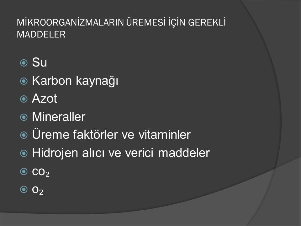 MİKROORGANİZMALARIN ÜREMESİ İÇİN GEREKLİ MADDELER  Su  Karbon kaynağı  Azot  Mineraller  Üreme faktörler ve vitaminler  Hidrojen alıcı ve verici maddeler  co ₂  o ₂