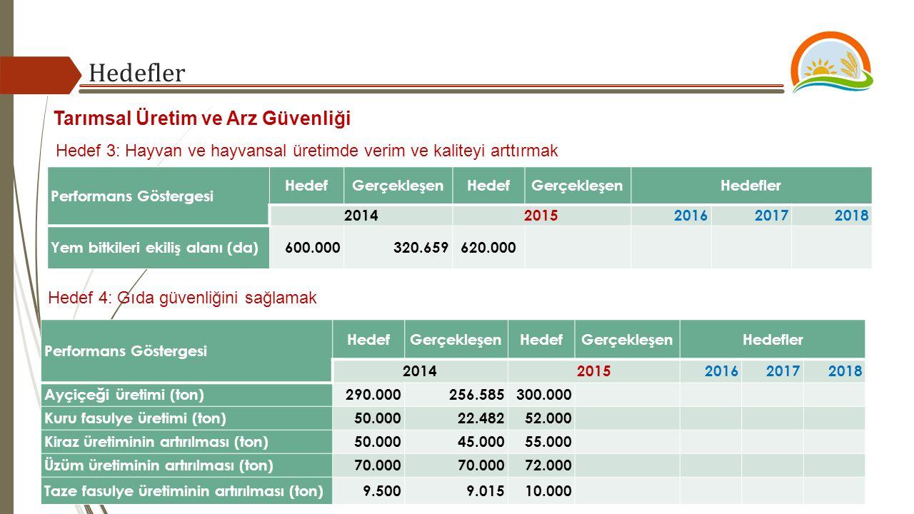 Hedefler Hedef 3: Hayvan ve hayvansal üretimde verim ve kaliteyi arttırmak Performans Göstergesi HedefGerçekleşenHedefGerçekleşenHedefler 20142015201620172018 Yem bitkileri ekiliş alanı (da)600.000320.659620.000 Hedef 4: Gıda güvenliğini sağlamak Performans Göstergesi HedefGerçekleşenHedefGerçekleşenHedefler 20142015201620172018 Ayçiçeği üretimi (ton)290.000256.585300.000 Kuru fasulye üretimi (ton)50.00022.48252.000 Kiraz üretiminin artırılması (ton)50.00045.00055.000 Üzüm üretiminin artırılması (ton)70.000 72.000 Taze fasulye üretiminin artırılması (ton)9.5009.01510.000 Tarımsal Üretim ve Arz Güvenliği