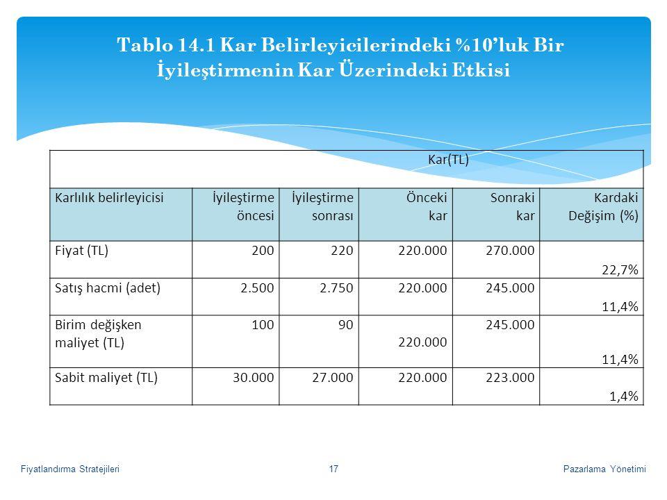 Kar(TL) Karlılık belirleyicisiİyileştirme öncesi İyileştirme sonrası Önceki kar Sonraki kar Kardaki Değişim (%) Fiyat (TL)200220220.000270.000 22,7% S
