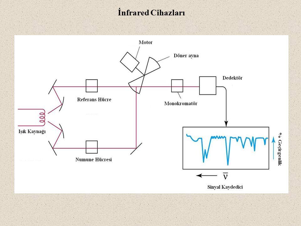 İnfrared Cihazları