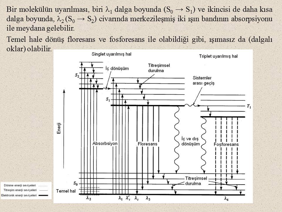 Bir molekülün uyarılması, biri 1 dalga boyunda (S 0 → S 1 ) ve ikincisi de daha kısa dalga boyunda, 2 (S 0 → S 2 ) civarında merkezileşmiş iki ışın ba