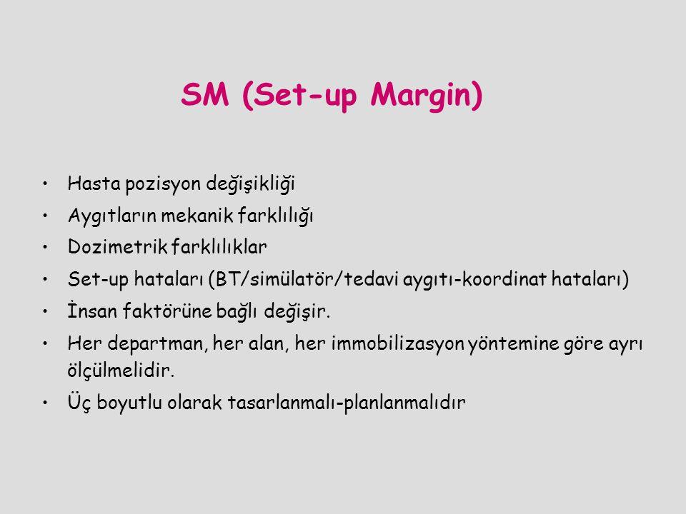 SM (Set-up Margin) Hasta pozisyon değişikliği Aygıtların mekanik farklılığı Dozimetrik farklılıklar Set-up hataları (BT/simülatör/tedavi aygıtı-koordi
