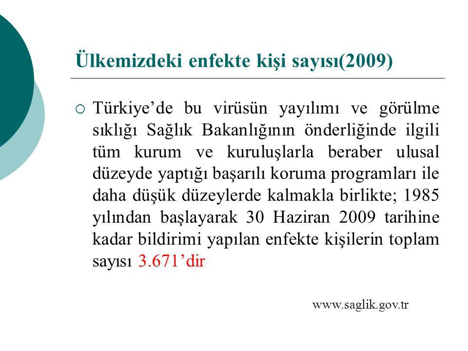 Ülkemizdeki enfekte kişi sayısı(2009)  Türkiye'de bu virüsün yayılımı ve görülme sıklığı Sağlık Bakanlığının önderliğinde ilgili tüm kurum ve kuruluş