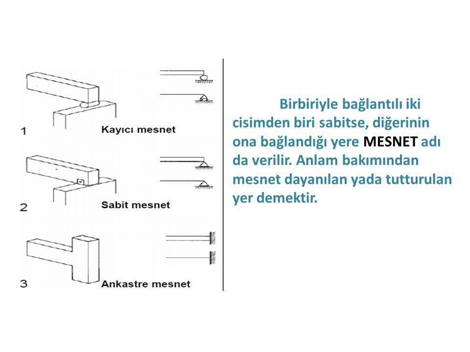 Birbiriyle bağlantılı iki cisimden biri sabitse, diğerinin ona bağlandığı yere MESNET adı da verilir. Anlam bakımından mesnet dayanılan yada tutturula