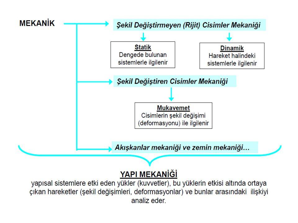KUVVET Hareketin nedeni olarak düşünülen fiziksel etkenin matematik modelidir.