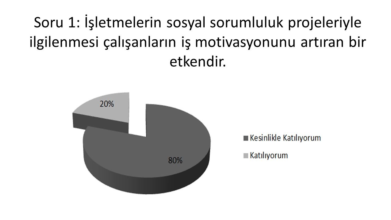Soru 1: İşletmelerin sosyal sorumluluk projeleriyle ilgilenmesi çalışanların iş motivasyonunu artıran bir etkendir.