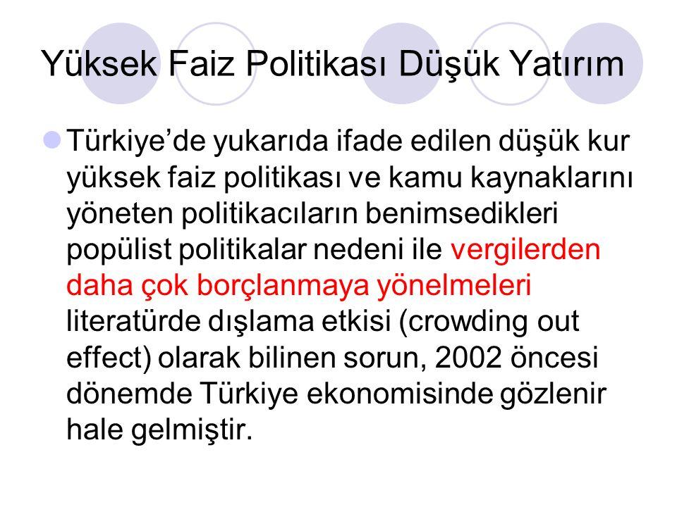 Yüksek Faiz Politikası Düşük Yatırım Türkiye'de yukarıda ifade edilen düşük kur yüksek faiz politikası ve kamu kaynaklarını yöneten politikacıların benimsedikleri popülist politikalar nedeni ile vergilerden daha çok borçlanmaya yönelmeleri literatürde dışlama etkisi (crowding out effect) olarak bilinen sorun, 2002 öncesi dönemde Türkiye ekonomisinde gözlenir hale gelmiştir.