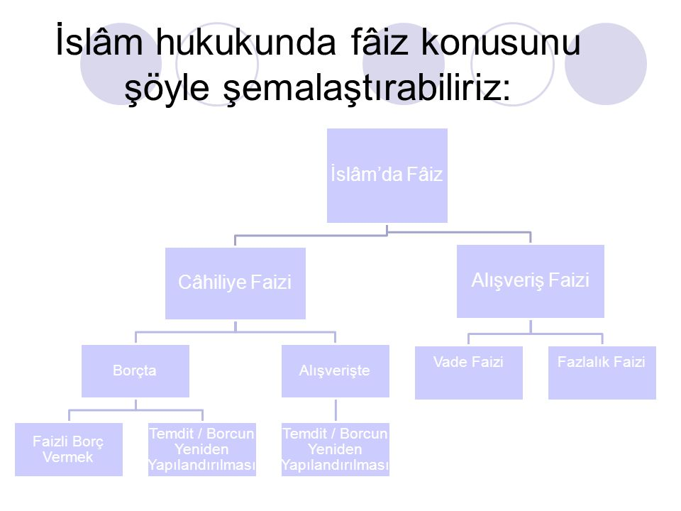 Portföy Teorisine Göre Faiz Portföy teorisine göre ise insanların sahip oldukları nakitlerini çeşitli getiri seçenekleri ile mukayese ederek bunlardan en yüksek getiri seçeneği ne ise o alanda değerlendireceklerdir.
