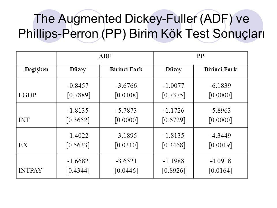 The Augmented Dickey-Fuller (ADF) ve Phillips-Perron (PP) Birim Kök Test Sonuçları ADFPP DeğişkenDüzeyBirinci FarkDüzeyBirinci Fark LGDP -0.8457 [0.7889] -3.6766 [0.0108] -1.0077 [0.7375] -6.1839 [0.0000] INT -1.8135 [0.3652] -5.7873 [0.0000] -1.1726 [0.6729] -5.8963 [0.0000] EX -1.4022 [0.5633] -3.1895 [0.0310] -1.8135 [0.3468] -4.3449 [0.0019] INTPAY -1.6682 [0.4344] -3.6521 [0.0446] -1.1988 [0.8926] -4.0918 [0.0164]