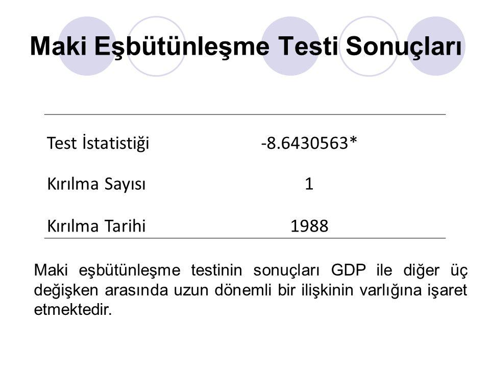 Maki Eşbütünleşme Testi Sonuçları Test İstatistiği-8.6430563* Kırılma Sayısı1 Kırılma Tarihi1988 Maki eşbütünleşme testinin sonuçları GDP ile diğer üç değişken arasında uzun dönemli bir ilişkinin varlığına işaret etmektedir.