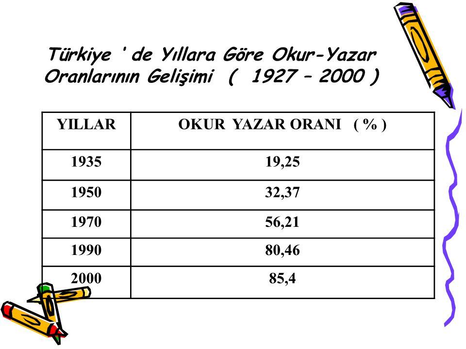 Türkiye ' de Yıllara Göre Okur-Yazar Oranlarının Gelişimi ( 1927 – 2000 ) YILLAROKUR YAZAR ORANI ( % ) 193519,25 195032,37 197056,21 199080,46 200085,