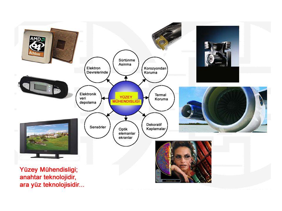 Yüzey Teknolojileri ürünlerin Fonksiyonellik Servis ömrü Dizayn Üretim maliyetleri ve Rekabet gücü …etkileyecektir…..