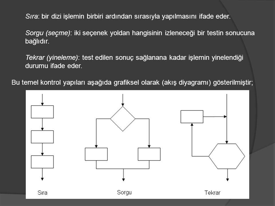Sıra: bir dizi işlemin birbiri ardından sırasıyla yapılmasını ifade eder.