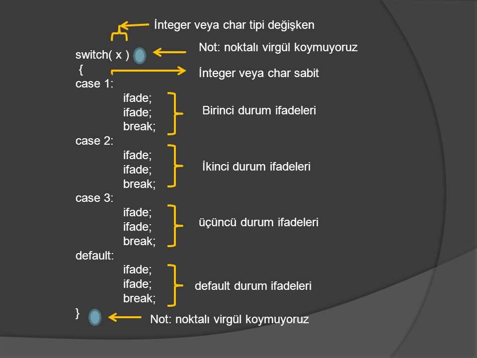 switch( x ) { case 1: ifade; break; case 2: ifade; break; case 3: ifade; break; default: ifade; break; } İnteger veya char tipi değişken Not: noktalı