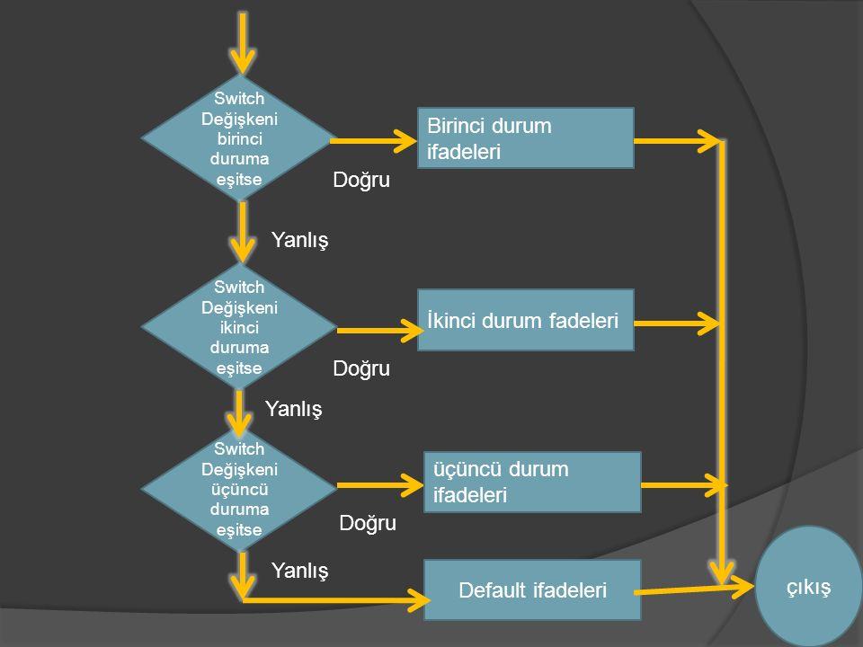 Switch Değişkeni birinci duruma eşitse Birinci durum ifadeleri Yanlış Doğru Switch Değişkeni ikinci duruma eşitse Switch Değişkeni üçüncü duruma eşitse İkinci durum fadeleri Yanlış Doğru Yanlış üçüncü durum ifadeleri Default ifadeleri çıkış