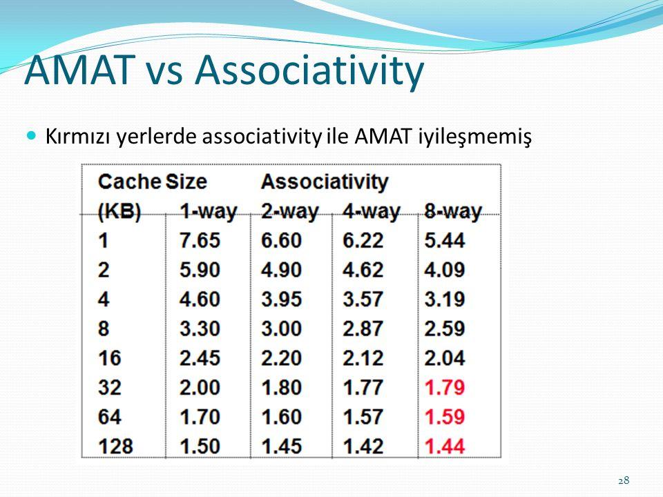 AMAT vs Associativity 28 Kırmızı yerlerde associativity ile AMAT iyileşmemiş