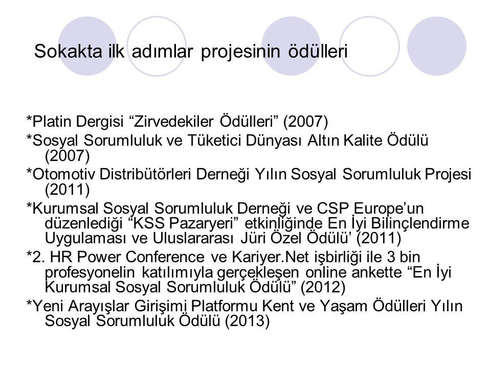Sokakta ilk adımlar projesinin ödülleri *Platin Dergisi Zirvedekiler Ödülleri (2007) *Sosyal Sorumluluk ve Tüketici Dünyası Altın Kalite Ödülü (2007) *Otomotiv Distribütörleri Derneği Yılın Sosyal Sorumluluk Projesi (2011) *Kurumsal Sosyal Sorumluluk Derneği ve CSP Europe'un düzenlediği KSS Pazaryeri etkinliğinde En İyi Bilinçlendirme Uygulaması ve Uluslararası Jüri Özel Ödülü' (2011) *2.