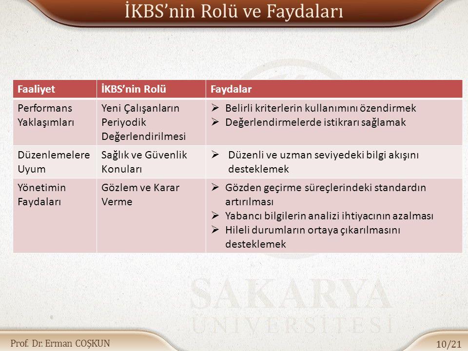 Prof. Dr. Erman COŞKUN İKBS'nin Rolü ve Faydaları 10/21 FaaliyetİKBS'nin RolüFaydalar Performans Yaklaşımları Yeni Çalışanların Periyodik Değerlendiri