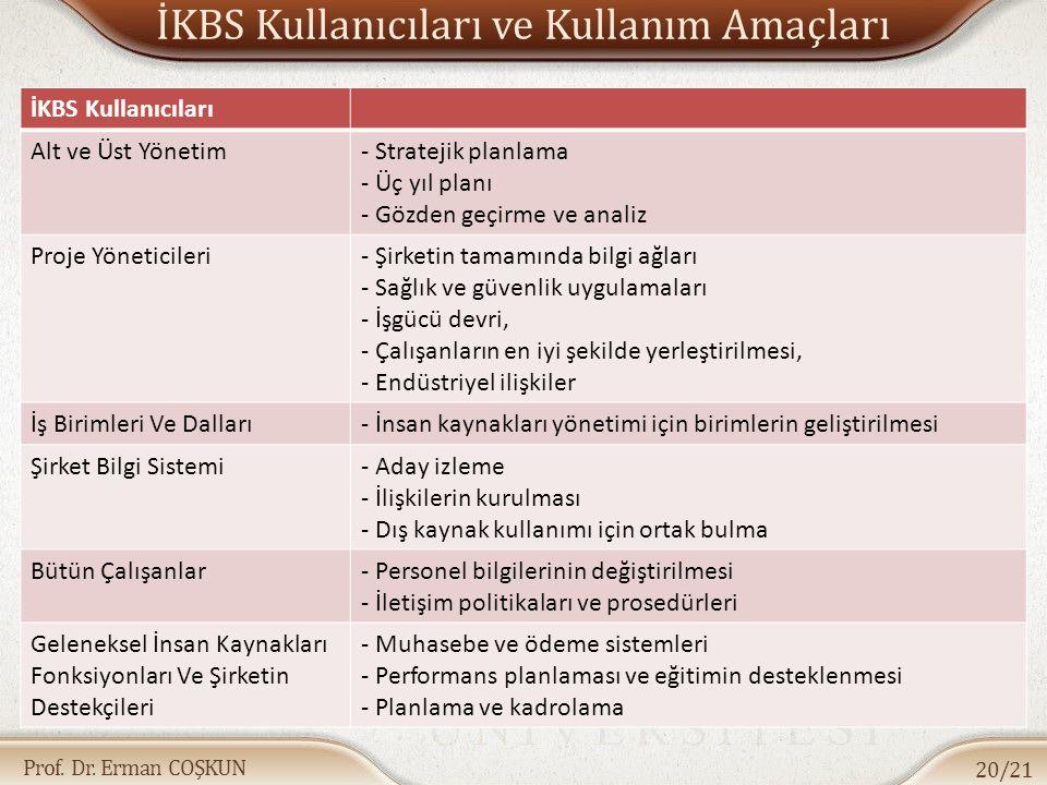 Prof. Dr. Erman COŞKUN İKBS Kullanıcıları ve Kullanım Amaçları 20/21 İKBS Kullanıcıları Alt ve Üst Yönetim- Stratejik planlama - Üç yıl planı - Gözden