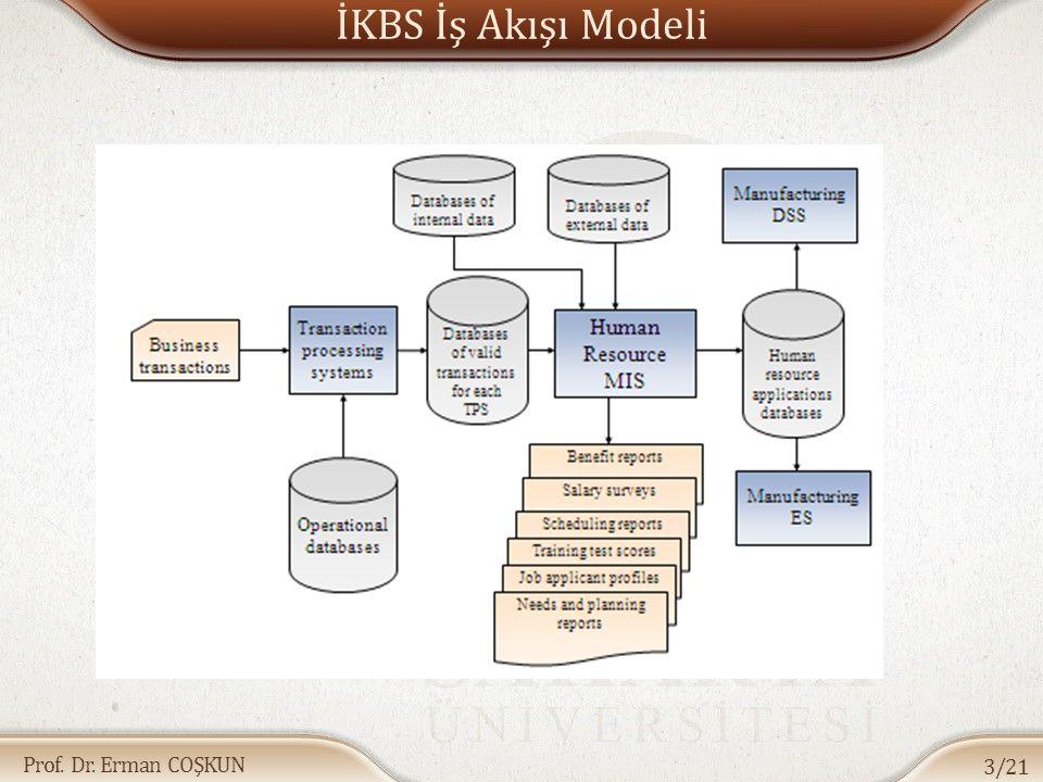 Prof. Dr. Erman COŞKUN İKBS İş Akışı Modeli 3/21
